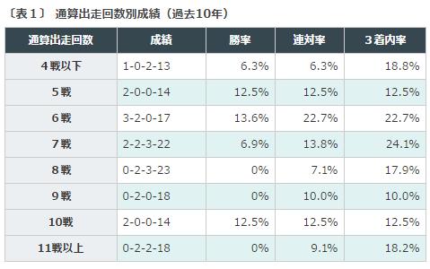 %e3%82%bb%e3%83%b3%e3%83%88%e3%83%a9%e3%82%a4%e3%83%88%e8%a8%98%e5%bf%b52016%e3%83%87%e3%83%bc%e3%82%bf%e5%88%86%e6%9e%90%ef%bc%91%e5%87%ba%e8%b5%b0%e5%9b%9e%e6%95%b0