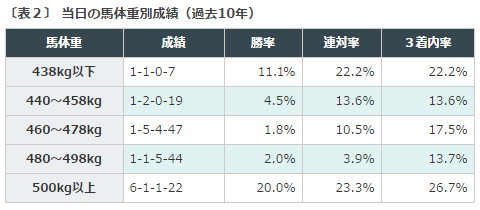 %e3%82%bb%e3%83%b3%e3%83%88%e3%83%a9%e3%82%a4%e3%83%88%e8%a8%98%e5%bf%b52016%e3%83%87%e3%83%bc%e3%82%bf%e5%88%86%e6%9e%90%ef%bc%92%e9%a6%ac%e4%bd%93%e9%87%8d