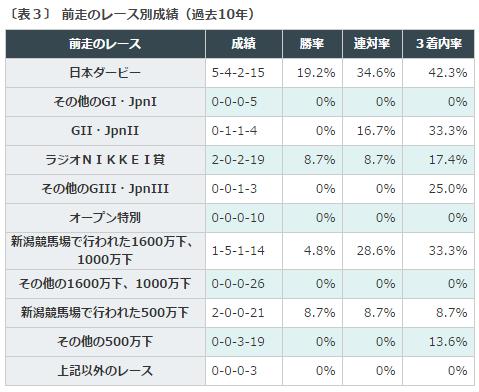 %e3%82%bb%e3%83%b3%e3%83%88%e3%83%a9%e3%82%a4%e3%83%88%e8%a8%98%e5%bf%b52016%e3%83%87%e3%83%bc%e3%82%bf%e5%88%86%e6%9e%90%ef%bc%93%e5%89%8d%e8%b5%b0%e3%83%ac%e3%83%bc%e3%82%b9