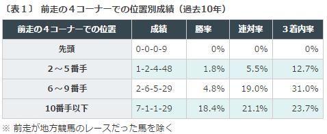 %e3%83%ad%e3%83%bc%e3%82%bas2016%e3%83%87%e3%83%bc%e3%82%bf%e5%88%86%e6%9e%90%ef%bc%91%e5%89%8d%e8%b5%b04-%e3%82%b3%e3%83%bc%e3%83%8a%e3%83%bc