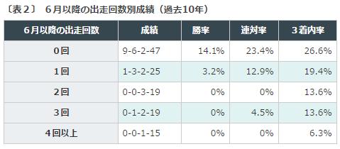 %e3%83%ad%e3%83%bc%e3%82%bas2016%e3%83%87%e3%83%bc%e3%82%bf%e5%88%86%e6%9e%90%ef%bc%926%e6%9c%88%e4%bb%a5%e9%99%8d%e5%87%ba%e8%b5%b0%e5%9b%9e%e6%95%b0