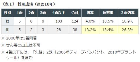 %e5%87%b1%e6%97%8b%e9%96%80%e8%b3%9e2016%e3%83%87%e3%83%bc%e3%82%bf%e5%88%86%e6%9e%90%ef%bc%91%e7%89%a1%e7%89%9d%e5%88%a5%e6%88%90%e7%b8%be