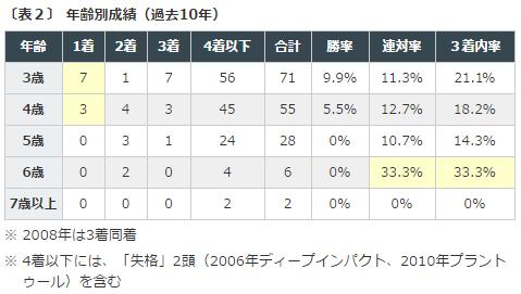 %e5%87%b1%e6%97%8b%e9%96%80%e8%b3%9e2016%e3%83%87%e3%83%bc%e3%82%bf%e5%88%86%e6%9e%90%ef%bc%92%e9%a6%ac%e9%bd%a2