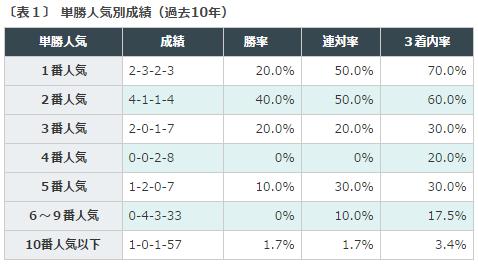 小倉2歳S2016データ分析1単勝人気別