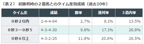 小倉2歳S2016データ分析2初勝利2着とのタイム差