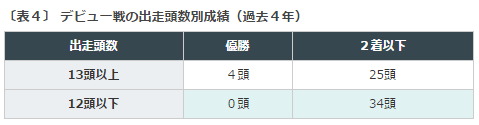 小倉2歳S2016データ分析4多頭数