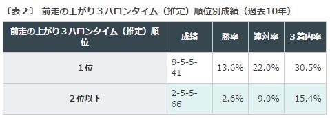 札幌2歳S2016データ分析2上がり3F