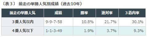 札幌2歳S2016データ分析3前走単勝人気