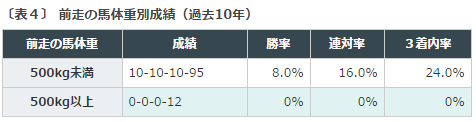 札幌2歳S2016データ分析4馬格