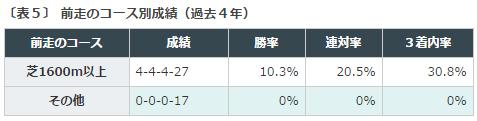 札幌2歳S2016データ分析5前走1600m以上