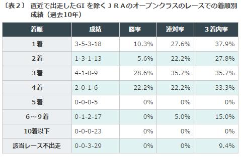 %e7%a5%9e%e6%88%b8%e6%96%b0%e8%81%9e%e6%9d%af2016%e3%83%87%e3%83%bc%e3%82%bf%e5%88%86%e6%9e%90%ef%bc%92%e7%9b%b4%e8%bf%91%e3%83%ac%e3%83%bc%e3%82%b9
