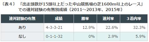 %e7%b4%ab%e8%8b%91s2016%e3%83%87%e3%83%bc%e3%82%bf%e5%88%86%e6%9e%90%ef%bc%94%e3%82%b3%e3%83%bc%e3%82%b9%e9%81%a9%e6%80%a7