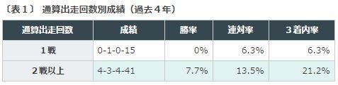 %e3%82%a2%e3%83%ab%e3%83%86%e3%83%9f%e3%82%b9s2016%ef%bc%91%e9%80%9a%e7%ae%97%e5%87%ba%e8%b5%b0%e5%9b%9e%e6%95%b0