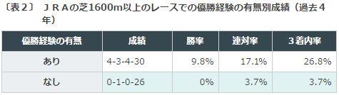 %e3%82%a2%e3%83%ab%e3%83%86%e3%83%9f%e3%82%b9s2016%ef%bc%92%e8%8a%9d1600m%e5%8b%9d%e5%88%a9%e5%ae%9f%e7%b8%be