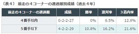 %e3%82%a2%e3%83%ab%e3%83%86%e3%83%9f%e3%82%b9s2016%ef%bc%94%e5%89%8d%e8%b5%b04%e3%82%b3%e3%83%bc%e3%83%8a%e3%83%bc%e9%80%9a%e9%81%8e%e9%a0%86%e4%bd%8d