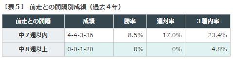 %e3%82%a2%e3%83%ab%e3%83%86%e3%83%9f%e3%82%b9s2016%ef%bc%95%e5%89%8d%e8%b5%b0%e9%96%93%e9%9a%94