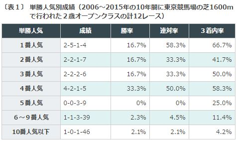 %e3%82%b5%e3%82%a6%e3%82%b8rc2016%e3%83%87%e3%83%bc%e3%82%bf%e5%88%86%e6%9e%90%ef%bc%91%e5%8d%98%e5%8b%9d%e4%ba%ba%e6%b0%97