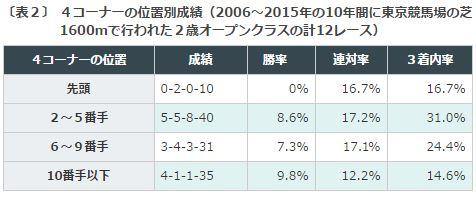 %e3%82%b5%e3%82%a6%e3%82%b8rc2016%e3%83%87%e3%83%bc%e3%82%bf%e5%88%86%e6%9e%90%ef%bc%924%e3%82%b3%e3%83%bc%e3%83%8a%e3%83%bc%e9%80%9a%e9%81%8e%e9%a0%86%e4%bd%8d
