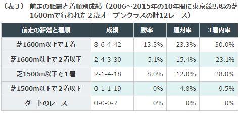 %e3%82%b5%e3%82%a6%e3%82%b8rc2016%e3%83%87%e3%83%bc%e3%82%bf%e5%88%86%e6%9e%90%ef%bc%93%e5%89%8d%e8%b5%b0%e3%81%ae%e7%9d%80%e9%a0%86%e3%81%a8%e9%a0%86%e4%bd%8d