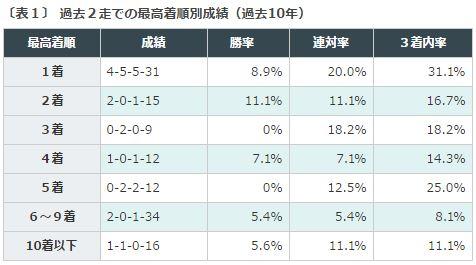 %e3%82%b9%e3%83%af%e3%83%b3s2016%e3%83%87%e3%83%bc%e3%82%bf%e5%88%86%e6%9e%90%ef%bc%91%e8%bf%91%e8%b5%b0%e5%ae%9f%e7%b8%be