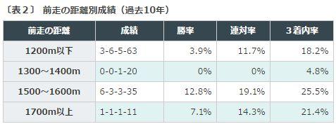 %e3%82%b9%e3%83%af%e3%83%b3s2016%e3%83%87%e3%83%bc%e3%82%bf%e5%88%86%e6%9e%90%ef%bc%92%e5%89%8d%e8%b5%b0%e8%b7%9d%e9%9b%a2