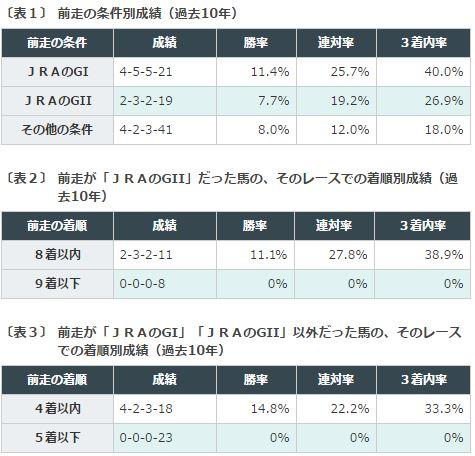 %e4%ba%ac%e9%83%bd%e5%a4%a7%e8%b3%9e%e5%85%b8%e3%83%87%e3%83%bc%e3%82%bf%e5%88%86%e6%9e%90%ef%bc%91%e5%89%8d%e8%b5%b0%e3%82%b0%e3%83%ac%e3%83%bc%e3%83%89
