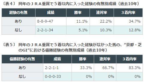 %e4%ba%ac%e9%83%bd%e5%a4%a7%e8%b3%9e%e5%85%b8%e3%83%87%e3%83%bc%e3%82%bf%e5%88%86%e6%9e%90%ef%bc%92%e5%90%8c%e5%b9%b4%e9%87%8d%e8%b3%9e%e6%88%90%e7%b8%be