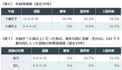 %e4%ba%ac%e9%83%bd%e5%a4%a7%e8%b3%9e%e5%85%b8%e3%83%87%e3%83%bc%e3%82%bf%e5%88%86%e6%9e%90%ef%bc%93%e9%a6%ac%e9%bd%a2%e5%88%a5%e6%88%90%e7%b8%be