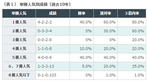 %e5%a4%a9%e7%9a%87%e8%b3%9e%e7%a7%8b2016%e3%83%87%e3%83%bc%e3%82%bf%e5%88%86%e6%9e%90%ef%bc%91%e6%8e%a2%e5%8b%9d%e4%ba%ba%e6%b0%97