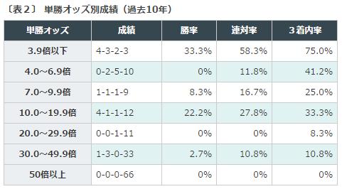 %e5%a4%a9%e7%9a%87%e8%b3%9e%e7%a7%8b2016%e3%83%87%e3%83%bc%e3%82%bf%e5%88%86%e6%9e%90%ef%bc%92%e5%8d%98%e5%8b%9d%e3%82%aa%e3%83%83%e3%82%ba