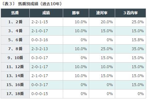 %e5%a4%a9%e7%9a%87%e8%b3%9e%e7%a7%8b2016%e3%83%87%e3%83%bc%e3%82%bf%e5%88%86%e6%9e%90%ef%bc%93%e9%a6%ac%e7%95%aa