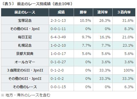 %e5%a4%a9%e7%9a%87%e8%b3%9e%e7%a7%8b2016%e3%83%87%e3%83%bc%e3%82%bf%e5%88%86%e6%9e%90%ef%bc%94%e5%89%8d%e8%b5%b0%e3%83%ac%e3%83%bc%e3%82%b9