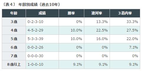 %e5%a4%a9%e7%9a%87%e8%b3%9e%e7%a7%8b2016%e3%83%87%e3%83%bc%e3%82%bf%e5%88%86%e6%9e%90%ef%bc%94%e9%a6%ac%e9%bd%a2
