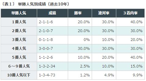 %e5%af%8c%e5%a3%abs2016%e3%83%87%e3%83%bc%e3%82%bf%e5%88%86%e6%9e%90%ef%bc%91%e5%8d%98%e5%8b%9d%e4%ba%ba%e6%b0%97