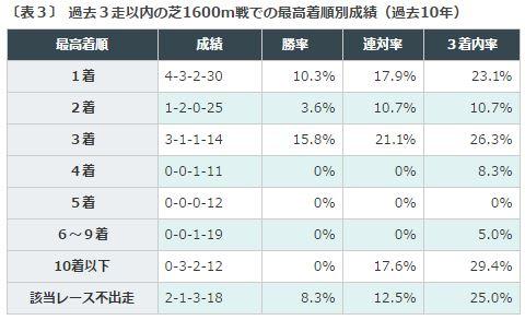 %e5%af%8c%e5%a3%abs2016%e3%83%87%e3%83%bc%e3%82%bf%e5%88%86%e6%9e%90%ef%bc%93%e8%8a%9d%e3%83%9e%e3%82%a4%e3%83%ab%e5%ae%9f%e7%b8%be