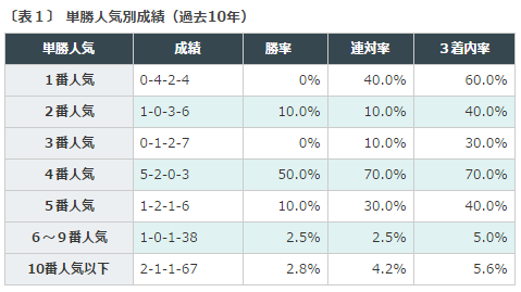 %e5%ba%9c%e4%b8%ad%e7%89%9d%e9%a6%acs2016%e3%83%87%e3%83%bc%e3%82%bf%ef%bc%91%e5%8d%98%e5%8b%9d%e4%ba%ba%e6%b0%97