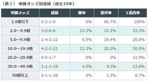 %e6%af%8e%e6%97%a5%e7%8e%8b%e5%86%a02016%e3%83%87%e3%83%bc%e3%82%bf%e5%88%86%e6%9e%90%ef%bc%91%e5%8d%98%e5%8b%9d%e3%82%aa%e3%83%83%e3%82%ba