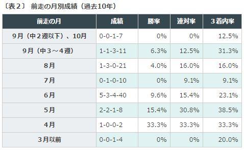 %e6%af%8e%e6%97%a5%e7%8e%8b%e5%86%a02016%e3%83%87%e3%83%bc%e3%82%bf%e5%88%86%e6%9e%90%ef%bc%92%e5%89%8d%e8%b5%b0%e3%83%ad%e3%83%bc%e3%83%86