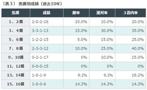 %e6%af%8e%e6%97%a5%e7%8e%8b%e5%86%a02016%e3%83%87%e3%83%bc%e3%82%bf%e5%88%86%e6%9e%90%ef%bc%93%e6%9e%a0%e9%a0%86%e9%a6%ac%e7%95%aa%e9%a0%86