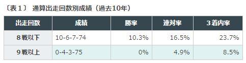%e7%a7%8b%e8%8f%af%e8%b3%9e2016%e3%83%87%e3%83%bc%e3%82%bf%e5%88%86%e6%9e%90%ef%bc%91%e5%87%ba%e8%b5%b0%e5%9b%9e%e6%95%b0