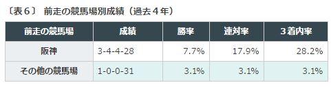 %e7%a7%8b%e8%8f%af%e8%b3%9e2016%e3%83%87%e3%83%bc%e3%82%bf%e5%88%86%e6%9e%90%ef%bc%94%ef%bc%8d%ef%bc%92%e5%89%8d%e8%b5%b0%e9%98%aa%e7%a5%9e