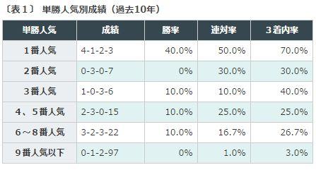 %e8%8f%8a%e8%8a%b1%e8%b3%9e2016%e3%83%87%e3%83%bc%e3%82%bf%e5%88%86%e6%9e%90%ef%bc%91%e5%8d%98%e5%8b%9d%e4%ba%ba%e6%b0%97