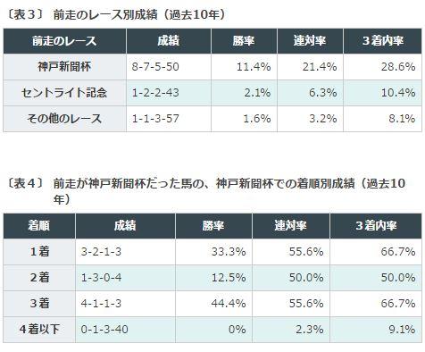 %e8%8f%8a%e8%8a%b1%e8%b3%9e2016%e3%83%87%e3%83%bc%e3%82%bf%e5%88%86%e6%9e%90%ef%bc%93%e5%89%8d%e8%b5%b0%e3%83%ac%e3%83%bc%e3%82%b9