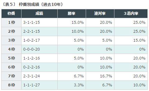 %e8%8f%8a%e8%8a%b1%e8%b3%9e2016%e3%83%87%e3%83%bc%e3%82%bf%e5%88%86%e6%9e%90%ef%bc%95%e6%9e%a0%e7%95%aa%e5%88%a5