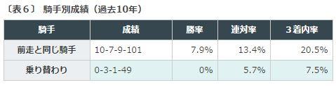 %e8%8f%8a%e8%8a%b1%e8%b3%9e2016%e3%83%87%e3%83%bc%e3%82%bf%e5%88%86%e6%9e%90%ef%bc%96%e9%a8%8e%e6%89%8b%e7%b6%99%e7%b6%9a