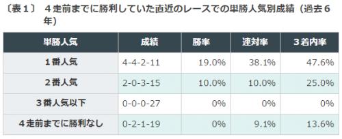 %e3%81%bf%e3%82%84%e3%81%93s2016%e3%83%87%e3%83%bc%e3%82%bf%e5%88%86%e6%9e%90%ef%bc%91%e5%8d%98%e5%8b%9d%e4%ba%ba%e6%b0%97
