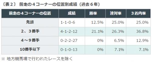 %e3%81%bf%e3%82%84%e3%81%93s2016%e3%83%87%e3%83%bc%e3%82%bf%e5%88%86%e6%9e%90%ef%bc%924%e3%82%b3%e3%83%bc%e3%83%8a%e3%83%bc%e9%80%9a%e9%81%8e%e4%bd%8d%e7%bd%ae