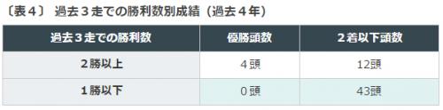 %e3%81%bf%e3%82%84%e3%81%93s2016%e3%83%87%e3%83%bc%e3%82%bf%e5%88%86%e6%9e%90%ef%bc%94%e9%81%8e%e5%8e%bb3%e8%b5%b0%e4%bb%a5%e5%86%85%e3%81%ab2%e5%8b%9d%e4%bb%a5%e4%b8%8a