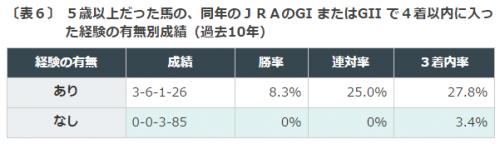 %e3%82%a2%e3%83%ab%e3%82%bc%e3%83%b3%e3%83%81%e3%83%b3%e5%85%b1%e5%92%8c%e5%9b%bd%e6%9d%af2016%e3%83%87%e3%83%bc%e3%82%bf%e5%88%86%e6%9e%90%ef%bc%93%e9%a6%ac%e9%bd%a2%e6%88%90%e7%b8%be%ef%bc%92