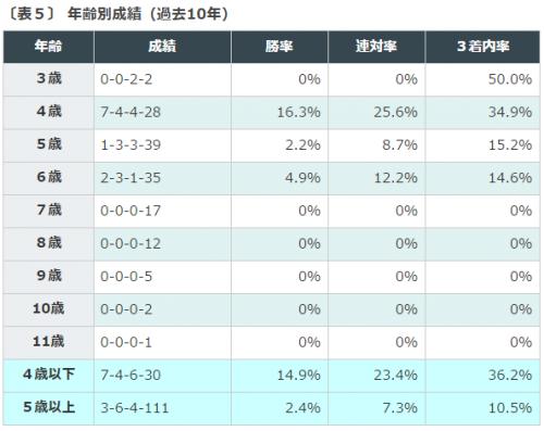 %e3%82%a2%e3%83%ab%e3%82%bc%e3%83%b3%e3%83%81%e3%83%b3%e5%85%b1%e5%92%8c%e5%9b%bd%e6%9d%af2016%e3%83%87%e3%83%bc%e3%82%bf%e5%88%86%e6%9e%90%ef%bc%93%e9%a6%ac%e9%bd%a2%e6%88%90%e7%b8%be